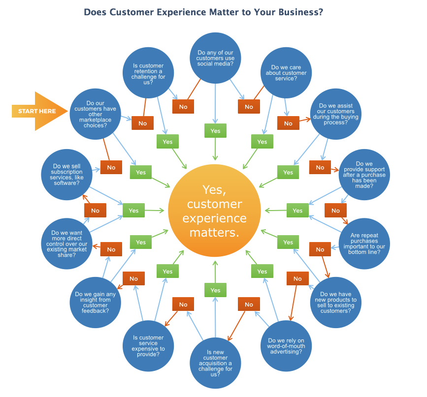 Improve the Customer Experience with Tracker